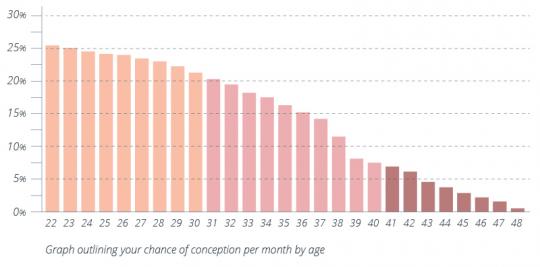 کاهش شانس باروری در هر ماه با افزایش سن زن