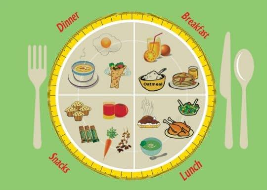 نمونه رژیم غذایی روزانه برای زنان باردار