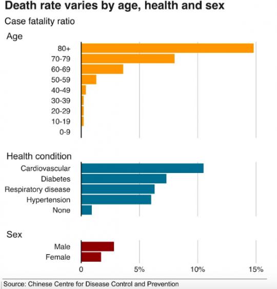 محدوده سنی، جنسیت و نوع بیماری